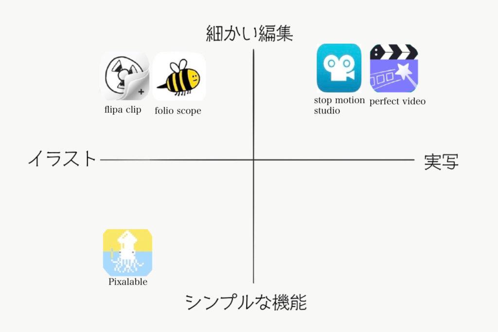 ipadアニメーションアプリ